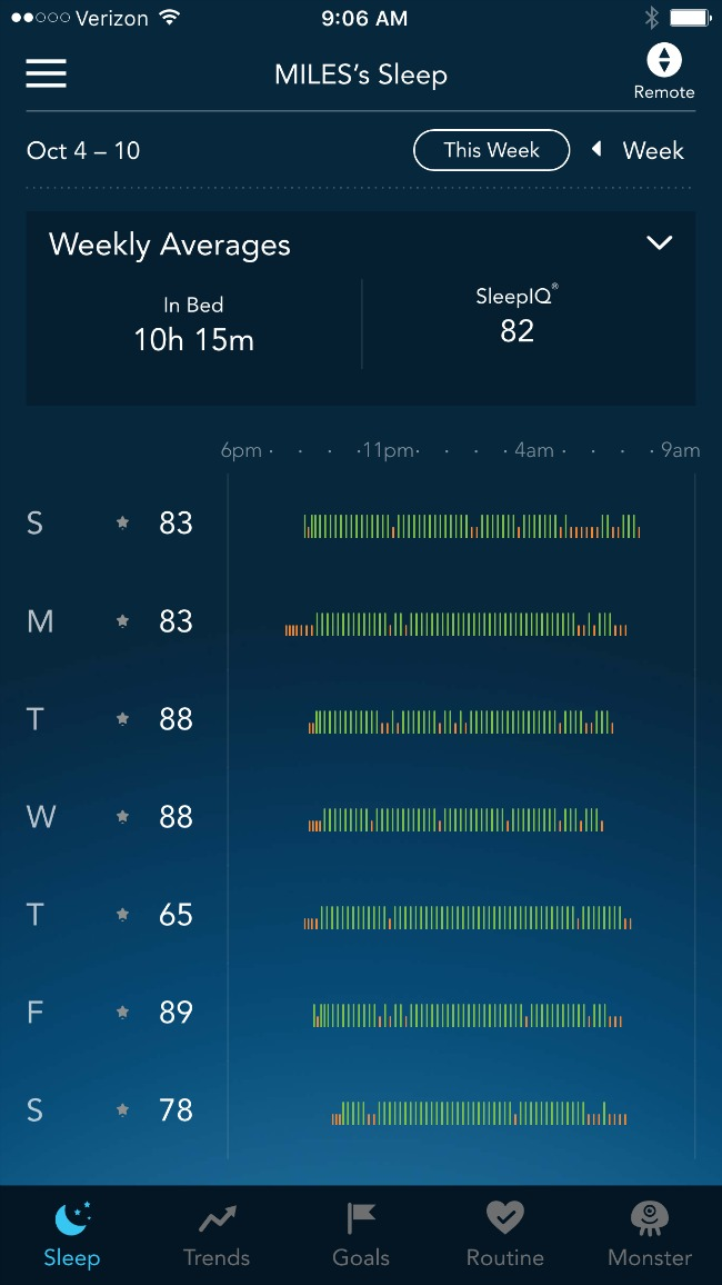A few simple changes to our son's bedtime routine have made a huge difference in the quality of sleep he's getting. He's now sleeping for 9 - 10 hours per night. He's not restless through the night anymore, and he's waking up pleasant - instead of grumpy. It's amazing what a difference a few small changes can make to your sleep.